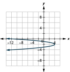 This graph shows a parabola opening to the left with vertex (4, negative 2) and x intercept minus (12, 0).