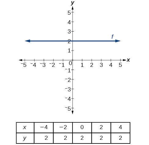 """This graph shows the line y = 2 on an x.y coordinate plane. The x-axis runs from negative 5 to 5 and the y-axis runs from – 5 to 5. A horizontal line crosses through the point (0, 2). Underneath the graph is a table with two rows and six columns. The top row is labeled: """"x"""" and has the values negative 4, negative 2, 0, 2, and 4. The bottom row is labeled """"y"""" and has the values 2, 2, 2, 2, and 2."""
