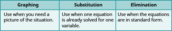 """This table has two rows and three columns. The first row labels the columns as """"Graphing,"""" """"Substitution,"""" and """"Elimination."""" Under """"Graphing"""" it says, """"Use when you need a picture of the situation."""" Under """"Substitution"""" it says, """"Use when one equation is already solved for one variable."""" Under """"Elimination"""" it says, """"Use when the equations are in standard form."""""""