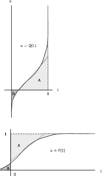 Figure three contains two graphs. The first graph has a horizontal axis labeled t, and a vertical axis labeled u. The large label of the graph reads,  u = Q(t). A dashed vertical line along t = 1 bounds an increasing curved plot. The curve starts with a vertical asymptote along the vertical axis below the horizontal axis, and as it approaches the horizontal axis, the slope becomes more shallow. The curve's slope shallows until it is midway in horizontal distance between the vertical axis and the dashed vertical line. At this point, the slope begins to increase again, until it reaches a vertical asymptote along the dashed line at t = 1. The horizontal and vertical axes, along with the curve itself, create a bounded shape. A small right triangle loosely fits this bounded shape, and is labeled as B. The dashed line, horizontal axis, and the segment of the curve above the horizontal axis create a larger bounded shape, and a larger right triangle loosely fits this bounded shape, labeled A. The second graph is roughly similar. The axes are in the same place, but with this figure, s dashed line is now drawn horizontally along u = 1. A curve of the same shape now begins as a horizontal asymptote along the t - axis. It increases in slope at an increasing rate for half of the vertical distance and then decreases in slope back to a horizontal asymptote at u = 1. The same triangles fitting the same bounded regions as in the first figure are used in the second figures, only because of the rotated nature of the new curve, these triangles are rotated in the same fashion.