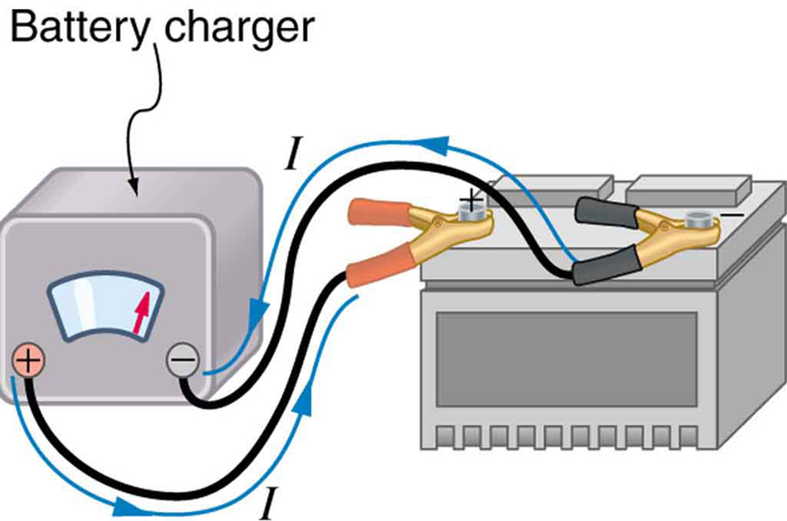 The diagram shows a car battery being charged with cables from a battery charger. The current flows from the positive terminal of the charger to the positive terminal of the battery, through the battery and back out the negative terminal of the battery to the negative terminal of the charger.