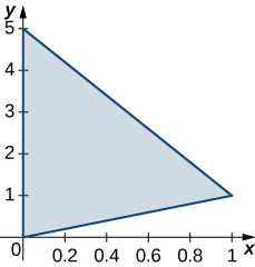 A triangle bounded by the y axis, the line x = y, and the line y = negative 4x + 5.