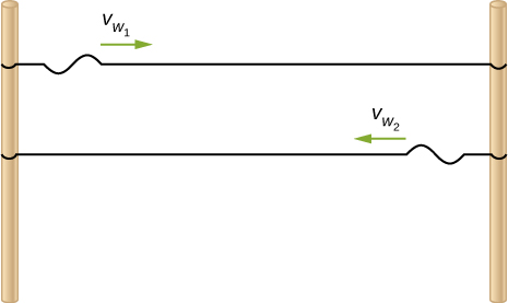Figure shows two strings attached between two poles. A wave propagates from left to right in the top string with velocity v subscript w1. A wave propagates from right to left in the bottom string with velocity v subscript w2.