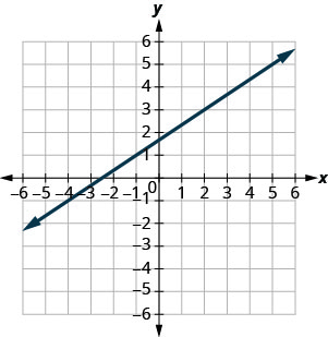 The graph shows the x y coordinate plane. The x and y-axes run from negative 7 to 7. A line passes through the points (negative 1, 1) and (2, 3).