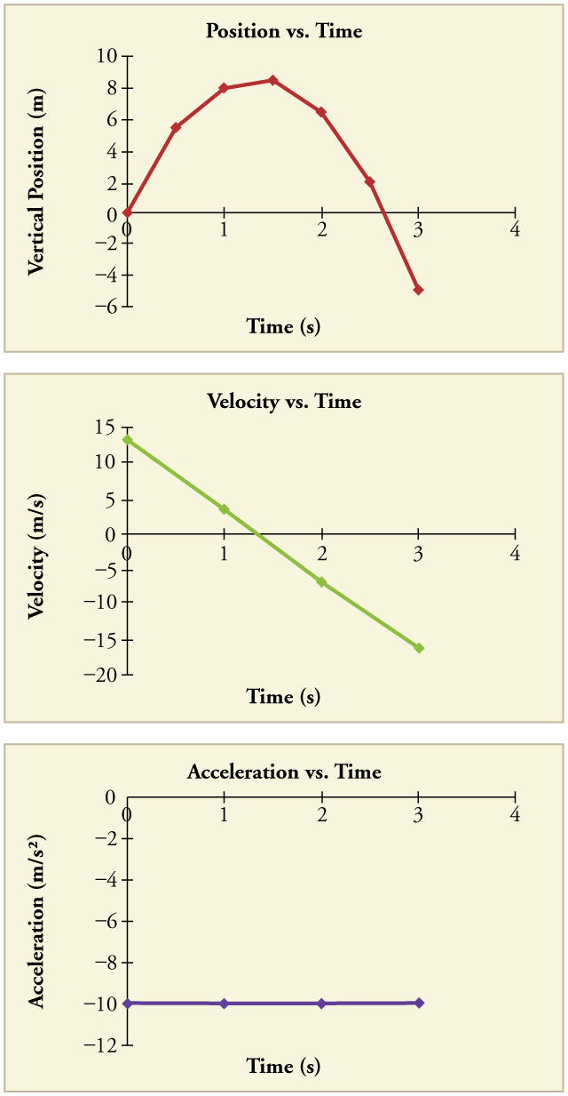 Times Acceleration Acceleration vs Time For