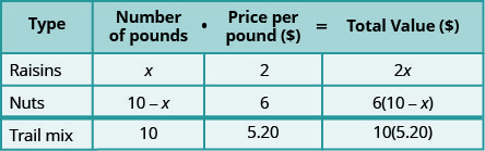 This table has four rows and four columns. The top row is a header row that reads from left to right Type, Number of pounds, Price per pound ($), and Total Value ($). The second row reads raisins, x, 2, and 2x. The third row reads nuts, 10 minus x, 6, and 6 times the quantity (10 minus x). The fourth row reads trail mix, 10, 5.20, and 10 times 5.20.