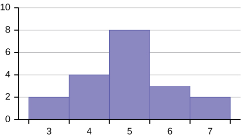 This is a histogram which consists of 5 adjacent bars with the x-axis split into intervals of 1 from 3 to 7. The bar heights from left to right are: 2, 4, 8, 5, 2.