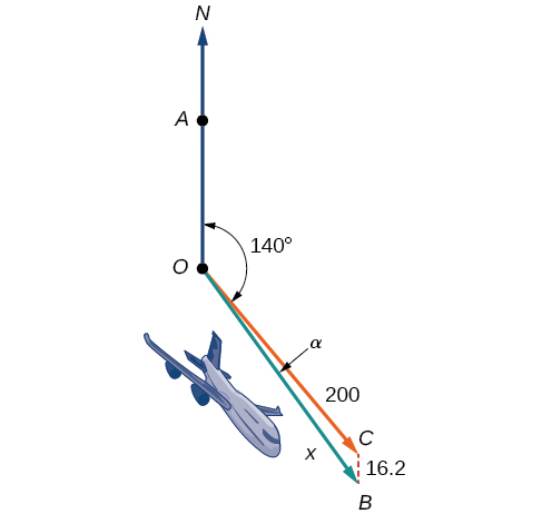 Image of a plan flying SE at 140 degrees and the north wind blowing.