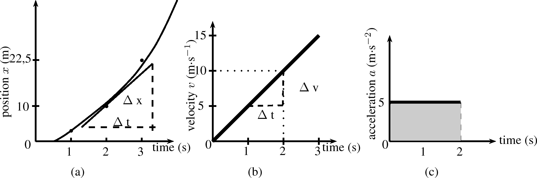 Times Acceleration c Acceleration vs Time