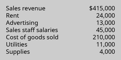 Sales revenue $415,000, Rent 24,000, Advertising 13,000, Sales staff salaries 45,000, Merchandise inventory 210,000, Utilities 11,000, Supplies 4,000.