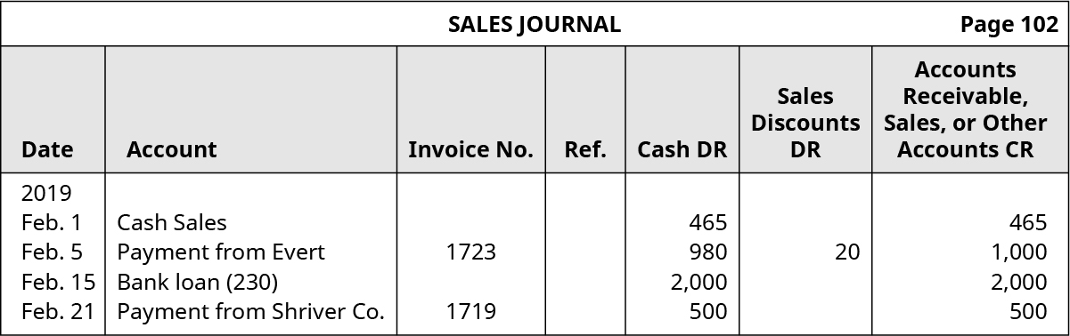 Sales Journal, page 102. Seven columns, labeled left to right: Date; Account; Invoice Number; Reference; Cash Debit; Sales Discounts Debit; Accounts Receivable, Sales, or Other Accounts Credit. Line One: February 1, 2019; Cash Sales; Blank; Blank; 465; Blank; 465. Line Two: February 5, 2019; Payment from Evert; 1723; Blank; 980; 20; 1,000. Line Three: February 15. 2019; Bank Loan (230); Blank; Blank; 2,000; Blank; 2,000. Line Four: February 21, 2019; Payment from Shriver Company; 1719; Blank; 500; Blank; 500.