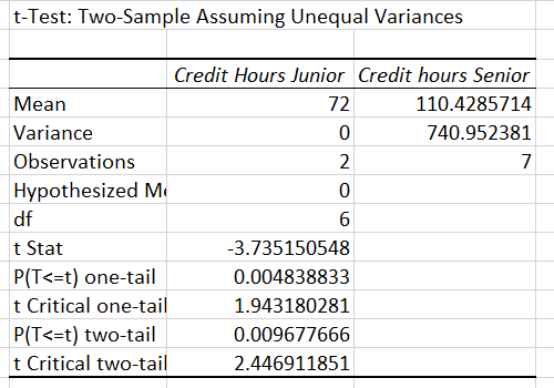 Two Mean Two Proportion Hypothesis Testing Using Spreadsheets to – Hypothesis Testing Worksheet