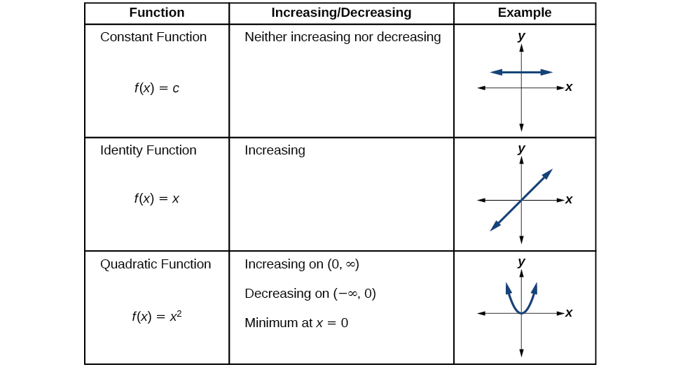 Table showing the increasing and decreasing intervals of the toolkit functions.