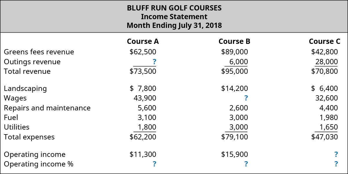Bluff Run Golf Courses, Income Statement, Month Ending July 31, 2018 for Course A, Course B, and Course C, respectively: Revenues: Greens fees revenue, $62,500, $89,000, $42,800; Outings revenue, $?, $6,000, $28,000; Total revenue, $73,500, $95,000, $70,800; Expenses: Landscaping, $7,800, $14,200, $6,400; Wages, $43,900, $?, $32,600; Repairs and maintenance, $5,600, $2,600, $4,400; Fuel, $3,100, $3,000, $1,980; Utilities, $1,800, $3,000, $1,650; Total expenses, $62,200, $79,100, $47,030; Operating income $11,300, $15,900, $?; Operating income %, $?, $?, $?.