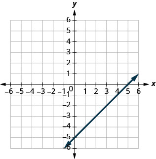 The figure shows a straight line graphed on the x y-coordinate plane. The x and y axes run from negative 8 to 8. The line goes through the points (negative 1, negative 6), (0, negative 5), (2, negative 3), (5, 0), and (7, 2).