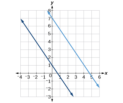 This graph shows two lines on an x, y coordinate plane. The x-axis runs from negative 4 to 6. The y-axis runs from negative 3 to 8. The first line has the equation y = -3 times x divided by 2 plus 1. The second line has the equation y = -3 times x divided by 2 plus 7. The lines do not cross.