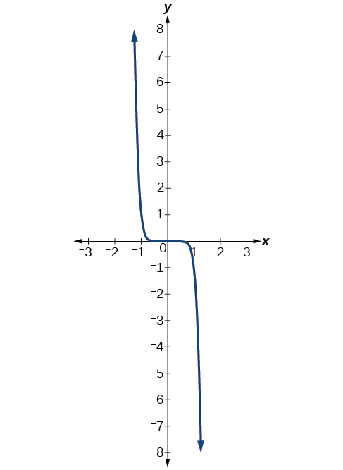 Graph of f(x)=-x^9.