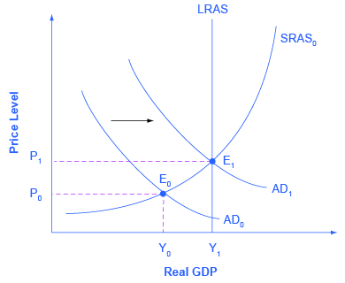Surplus is best fiscal policy for either times of war or times of peace?