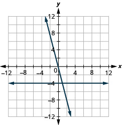 The figure shows the graphs of a straight horizontal line and a straight slanted line on the same x y-coordinate plane. The x and y axes run from negative 12 to 12. The horizontal line goes through the points (0, negative 4), (1, negative 4), and (2, negative 4). The slanted line goes through the points (0, 0), (1, negative 4), and (2, negative 8).