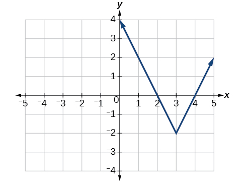 3 6 Absolute Value Functions