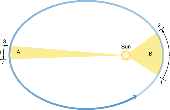 """Kepler's Second Law. In this figure, the Sun is drawn at the right had focus of the elliptical orbit drawn in blue, with an arrow pointing to the right indicating counterclockwise motion. On the right an area """"A"""", drawn as a fat yellow wedge with the apex at the center of the Sun, is swept out from t=1 to 2. On the left an area """"A"""", drawn as a long, narrow yellow wedge with the apex at the center of the Sun, is swept out from t=3 to 4. Both wedges have the same area."""