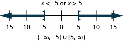 The solution is x is less than negative 5 or x is greater than 5. The number line shows an open circle at negative 5 with shading to its left and an open circle at 5 with shading to its right. The interval notation is the union of negative infinity to negative 5 within parentheses and 5 to infinity within parentheses.