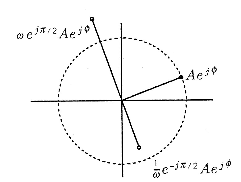 Figure six is a cartesian graph with one circle made with a dashed line centered about the origin and three line segments ending at labeled points in various directions on the graph. The first begins from the origin and extends with a shallow positive slope to a point on the circle in the first quadrant, and is labeled Ae^(jΦ). The second begins from the origin and extends with a strong negative slope into the second quadrant beyond the circle, and is labeled ωe^(jπ/2)Ae^(jΦ). The third segment begins from the origin with the same negative slope as the second segment, this time into the fourth quadrant but does not reach the edge of the circle. It is labeled 1/ω e^(-jπ/2) Ae^(jΦ).