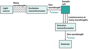 Photoluminescence Spectroscopy And Its Applications Physical