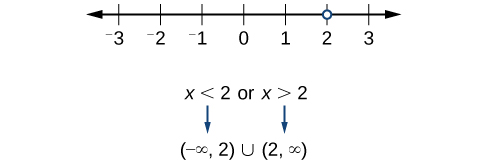 Line graph of x=!2.