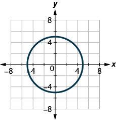 The figure has a circle graphed on the x y-coordinate plane. The x-axis runs from negative 6 to 6. The y-axis runs from negative 6 to 6. The circle goes through the points (negative 5, 0), (5, 0), (0, negative 5), and (0, 5).
