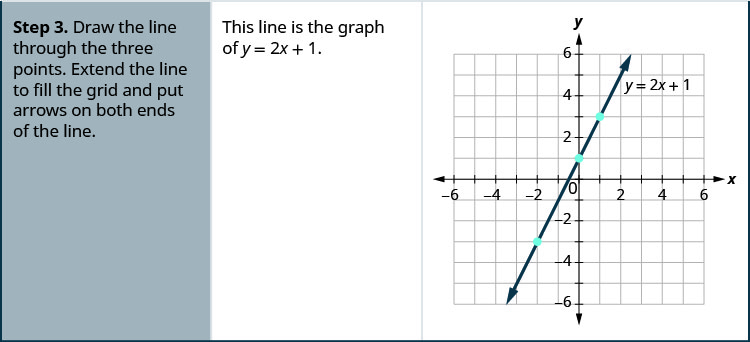 Step 3 is to draw the line through the three points. Extend the line to fill the grid and put arrows on both ends of the line. This line is the graph of y plus 2 x plus 1. The figure shows the graph of a straight line on the x y-coordinate plane. The x and y axes run from negative 6 to 6. The points (negative 2, negative 3), (0, 1), and (1, 3) are plotted. The straight line goes through the three points and has arrows on both ends.