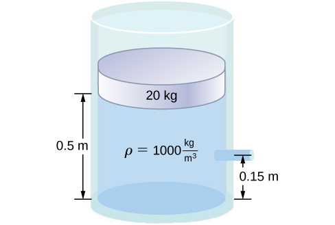 Figure is a schematic drawing of a cylinder filled with fluid and opened to the atmosphere on one side. A disk of mass 20 kg and surface area A identical to the surface area of the cylinder, is placed in the fluid. It is a half meter above the bottom of the container. A spout, that is open to the atmosphere, is located 0.15 m from the bottom of the tank.