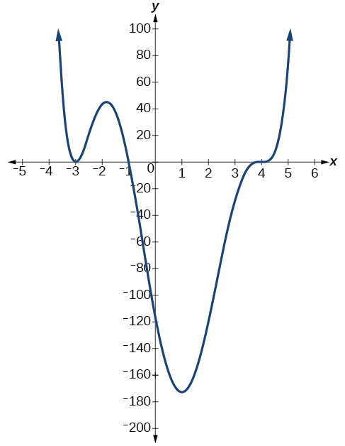 Graphs of Polynomial Functions – Algebra and Trigonometry
