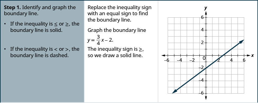 Step 1 is to Identify and graph the boundary line. If the inequality is less than or equal or greater than or equal, the boundary line is solid. If the inequality is less than or greater than, the boundary line is dashed. In this example the inequality sign is greater than or equal, so we draw a solid line. Replace the inequality sign with an equal sign to find the boundary line. Graph the boundary line y = 3 divided by 4 times x minus 2. The figure then shows the graph of a straight line on the x y-coordinate plane. The x and y-axes run from negative 12 to 12. The line goes through the points (0, negative 2), (4, 1), and (8, 4).