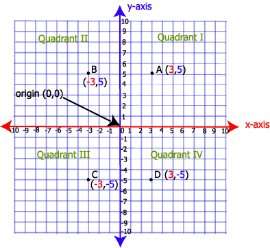 Quadrants Of A Graph The 4 quadrants and the x-
