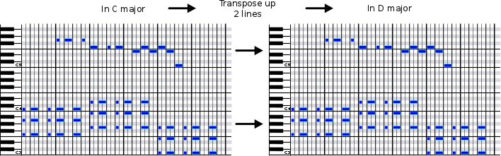 Theory For Daw 6 Major Chord Progressions Music Theory For