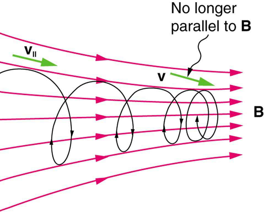 Introduction to motion of charged particles in Earth's