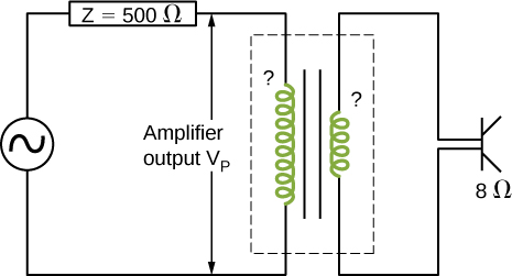 Figure shows a transformer with more windings in the primary coil. The primary coil is connected to a voltage source through an impedance Z equal to 500 ohm. The voltage across the windings is labeled amplifier output V subscript P. The two ends of the secondary coil of the transformer are connected across a resistance of 8 ohm.