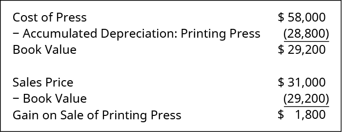 Cost of Press $58,000; Less: Accumulated Depreciation: Printing Press 28,800; Book Value $29,200. Sales Price $31,000; Less: Book Value 29,200; Gain on Sale of Printing Press $1,800.