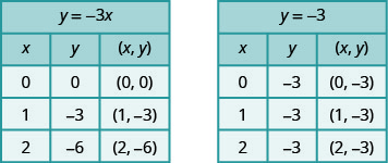 This figure has two tables. The first table has 5 rows and 3 columns. The first row is a title row with the equation y plus negative 3 x. The second row is a header row with the headers x, y, and (x, y). The third row has the numbers 0, 0, and (0, 0). The fourth row has the numbers 1, negative 3, and (1, negative 3). The fifth row has the numbers 2, negative 6, and (2, neg ative 6). The second table has 5 rows and 3 columns. The first row is a title row with the equation y plus negative 3. The second row is a header row with the headers x, y, and (x, y). The third row has the numbers 0, negative 3, and (0, negative 3). The fourth row has the numbers 1, negative 3, and (1, negative 3). The fifth row has the numbers 2, negative 3, and (2, negative 3).