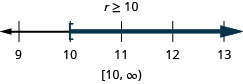 r is greater than or equal to 10. The solution on the number line has a left bracket at 10 with shading to the right. The solution in interval notation is 10 to infinity within a bracket and parenthesis.