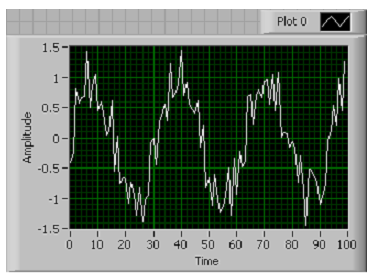 A screencap of a graph. Time is labeled from 0 to 100 on the x axis, and amplitude is labeled from -1.5 to 1.5 on the y-axis. Above the graph is a little square that says 'Plot 0'. The graph contains a jagged sin wav.