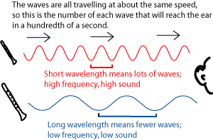 Wavelength, Frequency, and Pitch (phys1b.png)