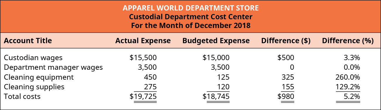 Custodial Department Cost Center, For the Month of December 2018. Five columns titled: Account Title, Actual Expense, Budgeted Expense, Difference ($), and Difference (%). The rows in the chart contain (respectively): Custodian wages, $15,500, $15,000, $500, 3.3%; Department manager wages, $3,500 $3,500, $0, 0.0%; Cleaning equipment $450, $125, $325, 260.0%; Cleaning supplies, $275, $120, $155, 129.2%; and Total costs, $19,725, $18,745, $980, 5.2%.