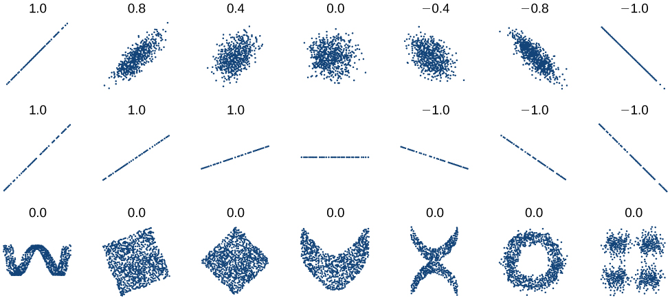 Correlation coefficients values range from -1.0 - 1.0. Collections of dots representing an example of each kind of correlation coefficient are plotted underneath them. The closer to 1.0 the more the points are grouped tightly to form a line in the positive direction. The closer to -1.0 the more the points are grouped tightly to form a line in the negative direction. The closer to 0 the points are very scattered and do not form a line. Several shapes are displayed at the bottom row, none of which are lines, but all of them have values of 0.