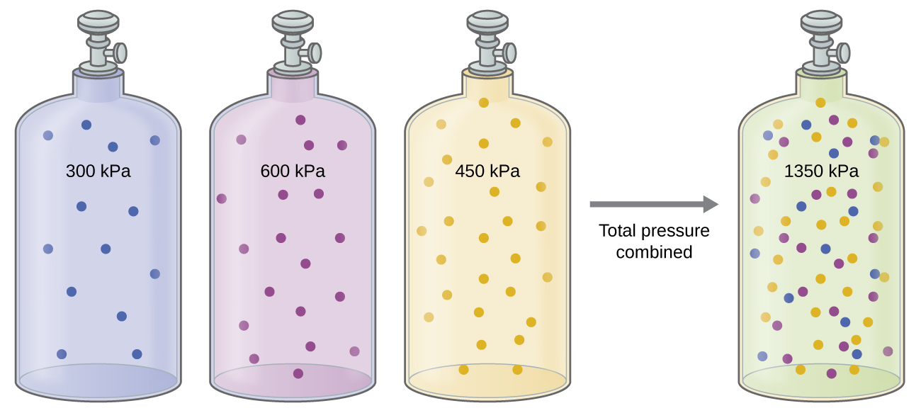 Stoichiometry of Gaseous Substances, Mixtures, and Reactions