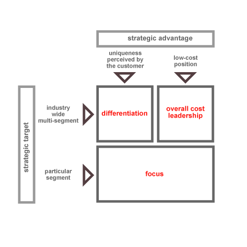 A diagram showing how strategic advantage and strategic target affect differentiation, focus, and overall cost leadership.