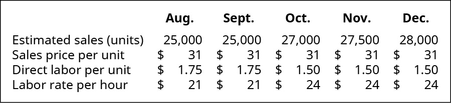 August, September, October, November, December (respectively): Estimated sales (in units) 25,000, 25,000, 27,000, 27,500, 28,000; Sales price per unit $31, 31, 31, 31, 31; Direct labor per unit 1.75, 1.75, 1.50, 1.50, 1.50; Labor rate per hour $21, 21, 24, 24, 24.
