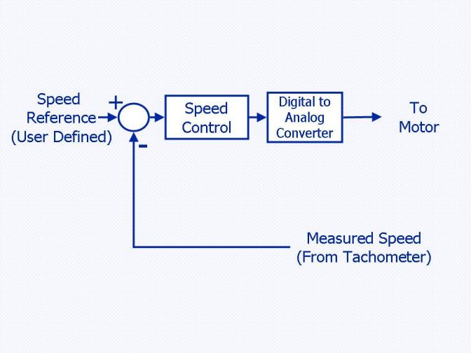 DC Motor Control - From MATLAB and Simulink to Real-Time