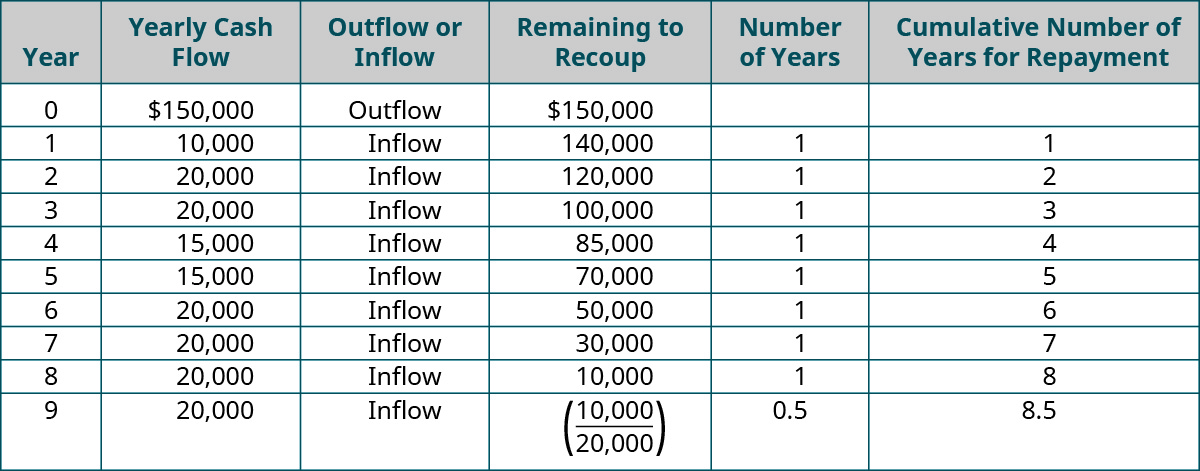 Year, Yearly Cash Flow, Outflow or Inflow, Remaining to Recoup, Number of Years, Cumulative Number of Years for Repayment (respectively): 0, $150,000, Outflow, $150,000, -, -; 1, $10,000, Inflow, $140,000, 1, 1; 2, $20,000, Inflow, $120,000, 1, 2; 3, $20,000, Inflow, $100,000, 1, 3; 4, $15,000, Inflow, $85,000, 1, 4; 5, $15,000, Inflow, $70,000, 1, 5; 6, $20,000, Inflow, $50,000, 1, 6; 7, $20,000, Inflow, $30,000, 1, 7; 8, $20,000, Inflow, $10,000, 1, 8; 9, $20,000, Inflow, ($10,000/20,000), 0.5, 8.5.